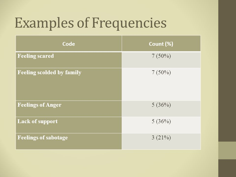 Examples of Frequencies CodeCount (%) Feeling scared7 (50%) Feeling scolded by family7 (50%) Feelings of Anger5 (36%) Lack of support5 (36%) Feelings of sabotage3 (21%)