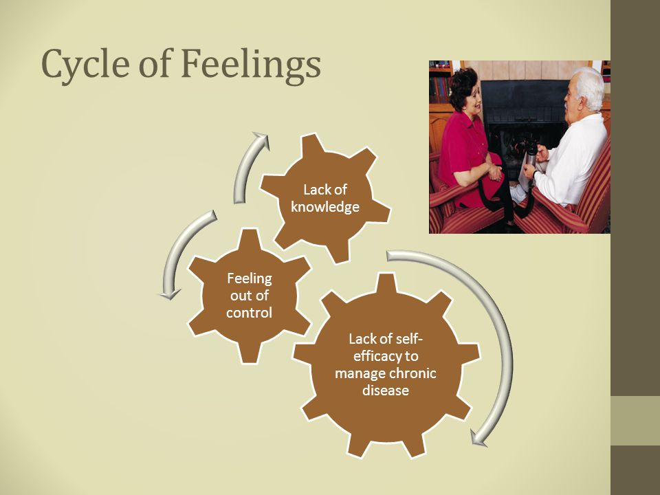Cycle of Feelings Lack of self- efficacy to manage chronic disease Feeling out of control Lack of knowledge