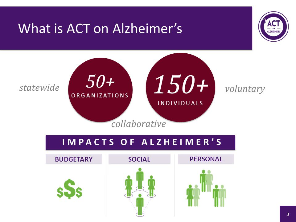 What is ACT on Alzheimer's statewide collaborative voluntary 50+ ORGANIZATIONS 150+ INDIVIDUALS IMPACTS OF ALZHEIMER'S BUDGETARYSOCIAL PERSONAL 3