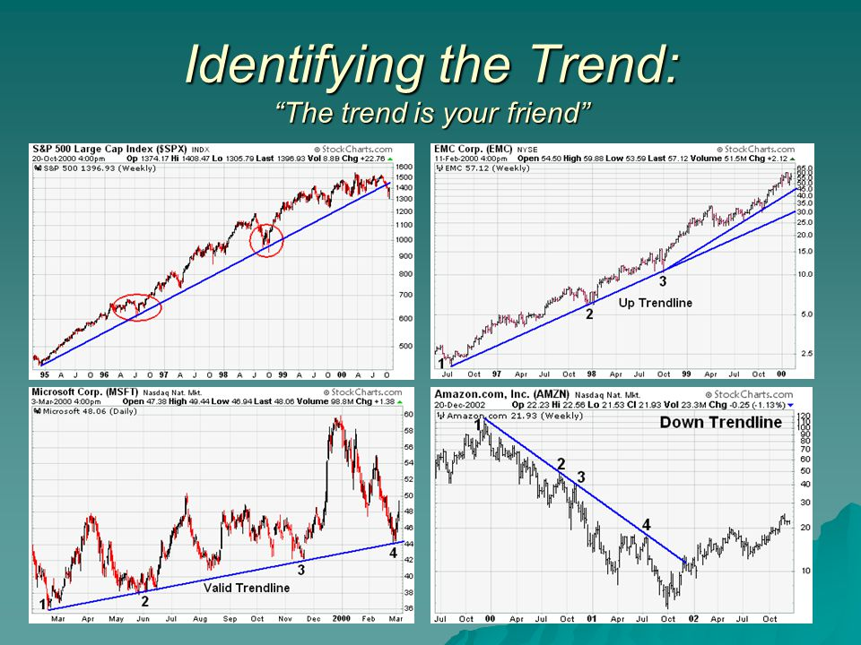 Identifying the Trend: The trend is your friend