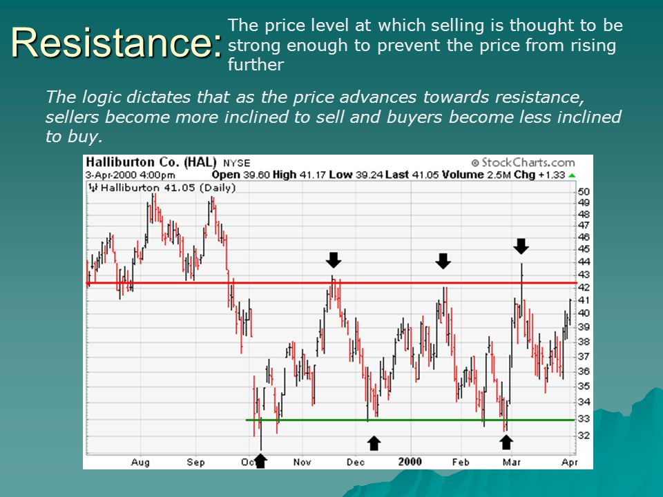 Resistance: The price level at which selling is thought to be strong enough to prevent the price from rising further The logic dictates that as the price advances towards resistance, sellers become more inclined to sell and buyers become less inclined to buy.