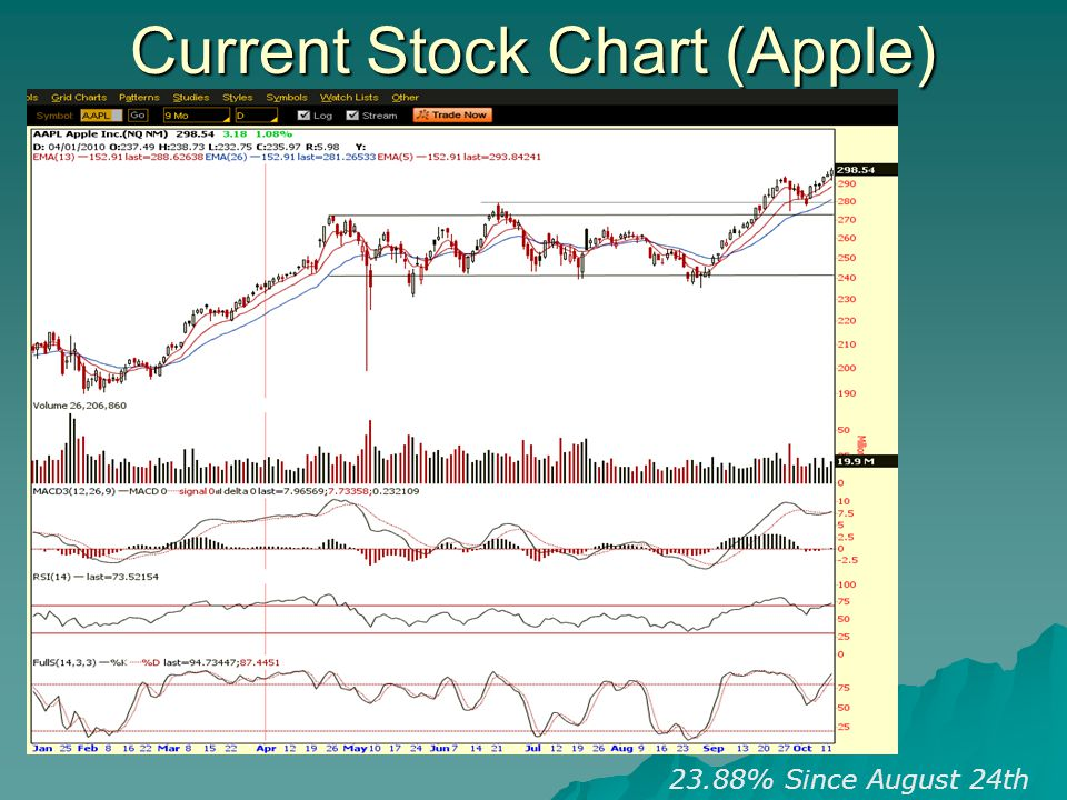 Current Stock Chart (Apple) 23.88% Since August 24th