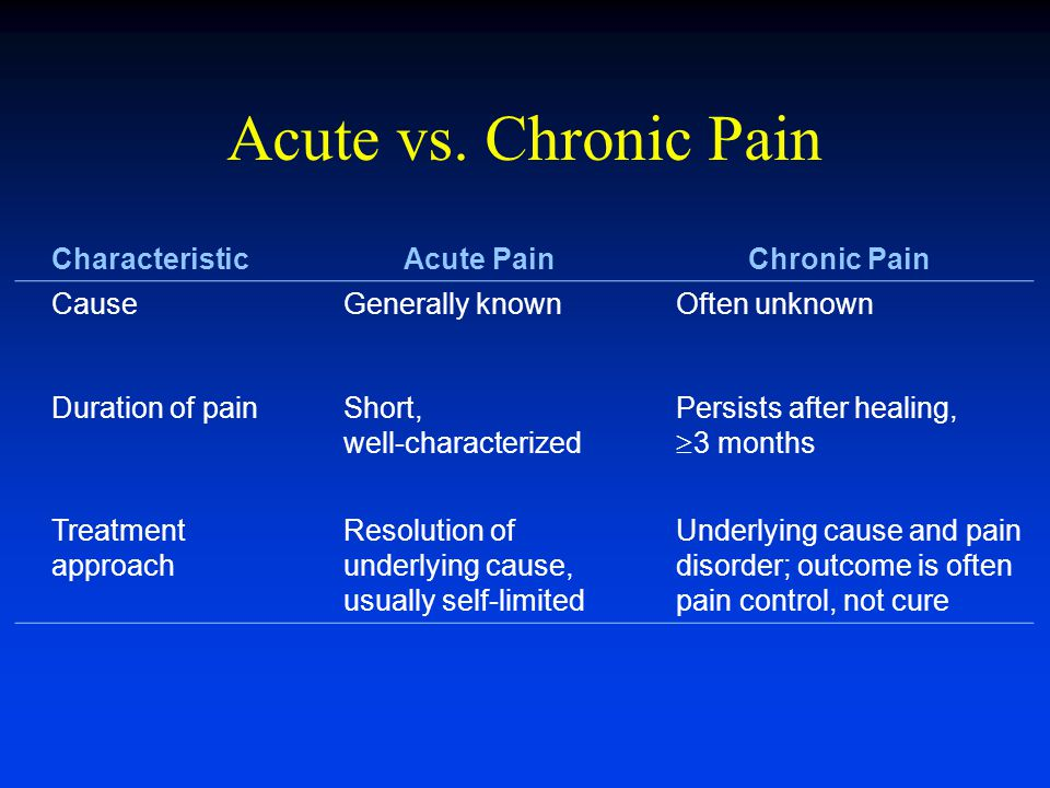Defining Pain Acute Pain Classification Somatic Pain: Result of activation of nociceptors (sensory receptors) sensitive to noxious stimuli in cutaneous or deep tissues.