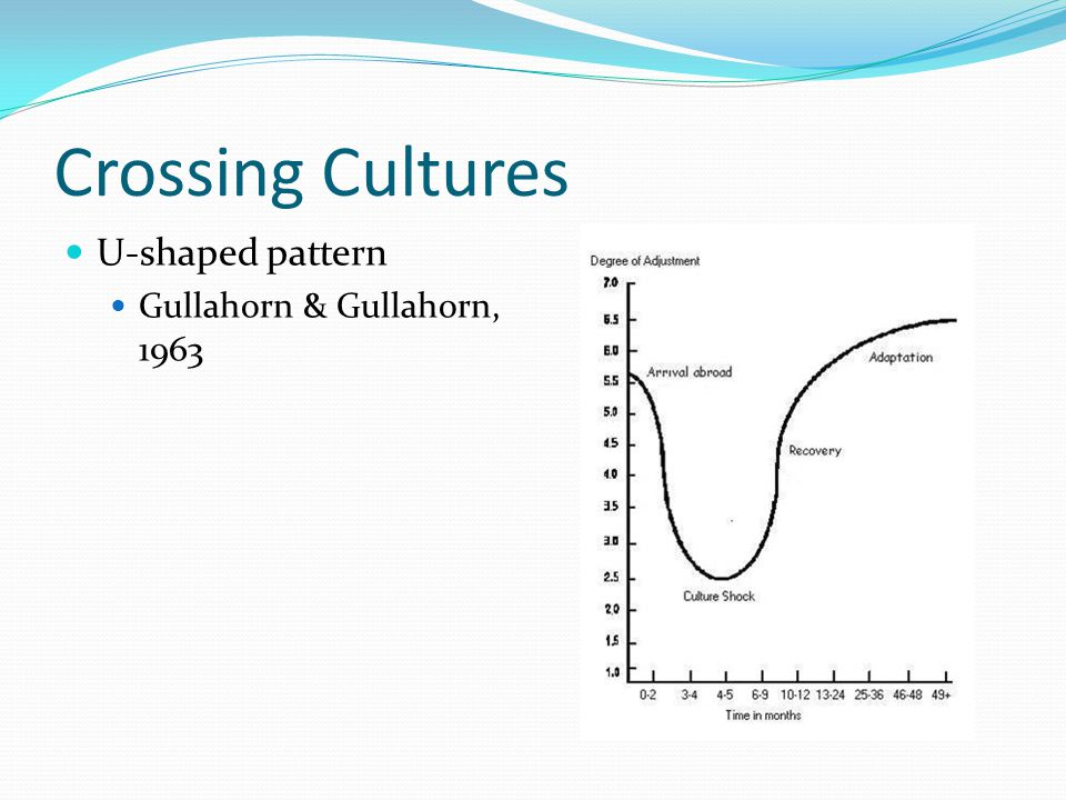 Crossing Cultures U-shaped pattern Gullahorn & Gullahorn, 1963