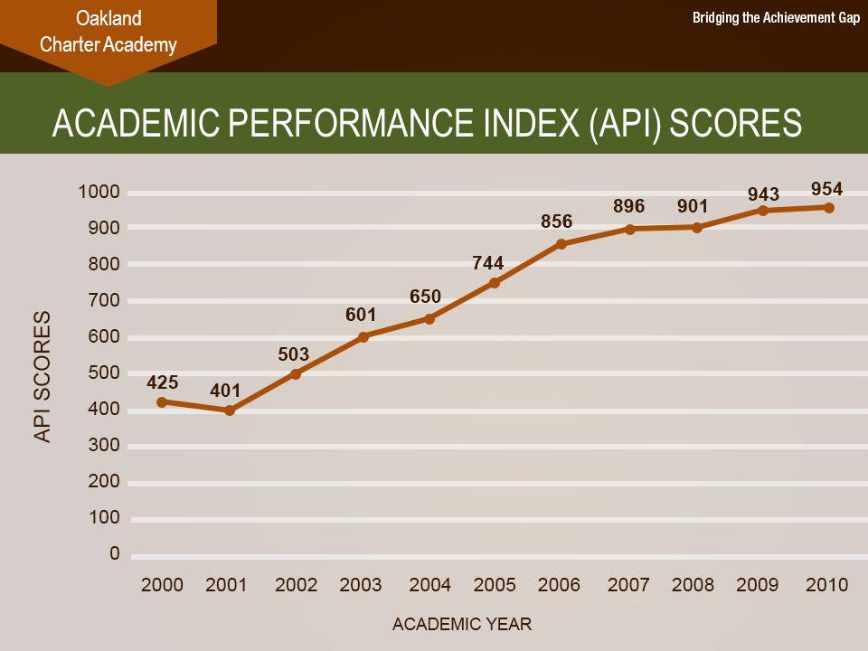 ACADEMIC PERFORMANCE INDEX (API) SCORES Oakland Charter Academy