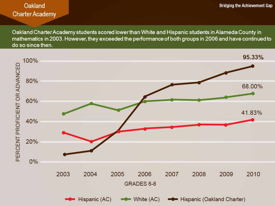 Oakland Charter Academy students scored lower than White and Hispanic students in Alameda County in mathematics in 2003.