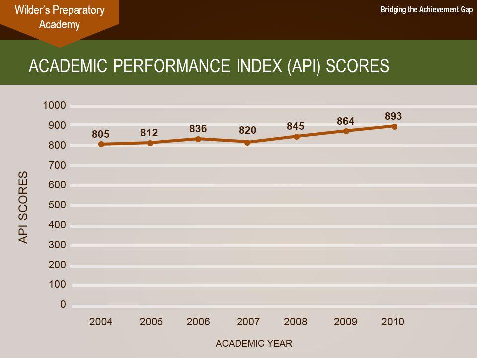 ACADEMIC PERFORMANCE INDEX (API) SCORES Wilder's Preparatory Academy