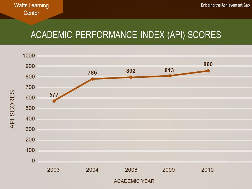 ACADEMIC PERFORMANCE INDEX (API) SCORES Watts Learning Center