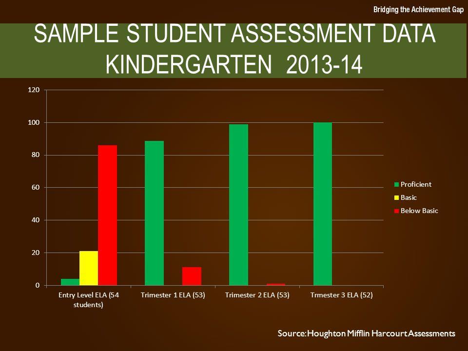SAMPLE STUDENT ASSESSMENT DATA KINDERGARTEN 2013-14 Source: Houghton Mifflin Harcourt Assessments