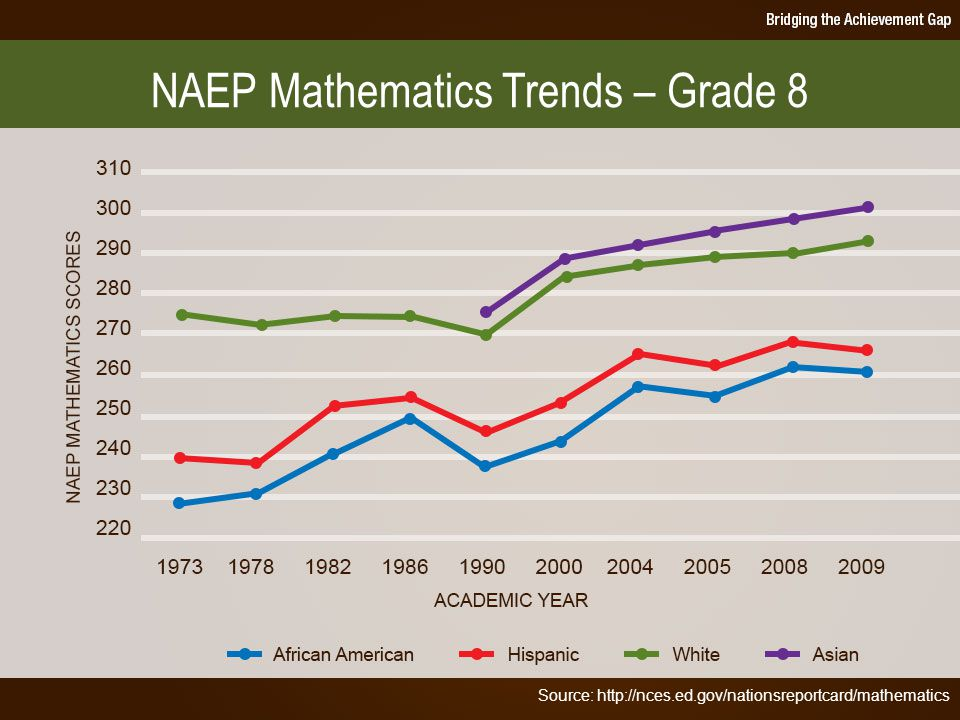 Source: API Base State Reports 2005-2011 CA Department of Education CALIFORNIA ACADEMIC PERFORMANCE INDEX SCORES FOR ASIAN, WHITE, HISPANIC AND AFRICAN AMERICAN STUDENTS