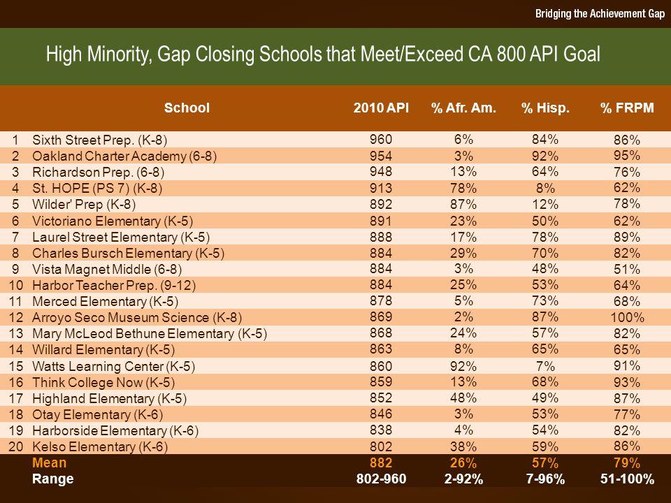 SCHOOL CASE STUDIES  Oakland Charter Academy  Wilder's Preparatory Academy  Watts Learning Center  St.