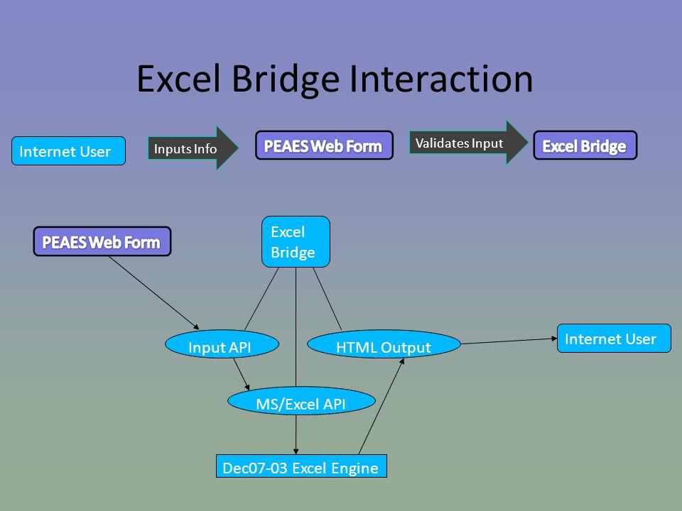Internet User Inputs Info Validates Input Excel Bridge Input API MS/Excel API HTML Output Dec07-03 Excel Engine Excel Bridge Interaction Internet User
