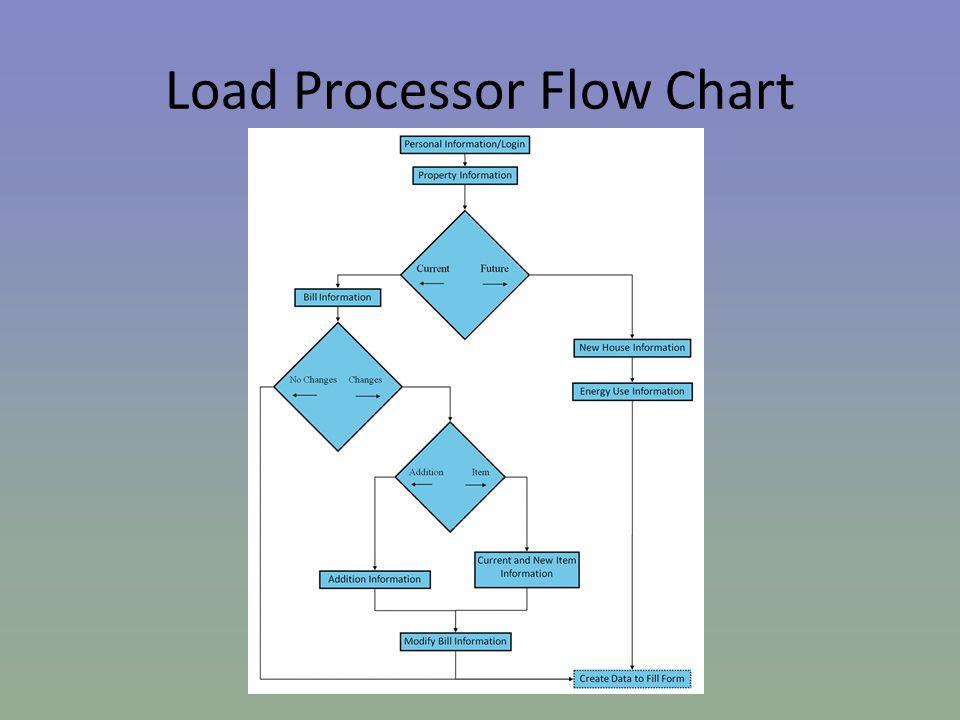 Load Processor Flow Chart