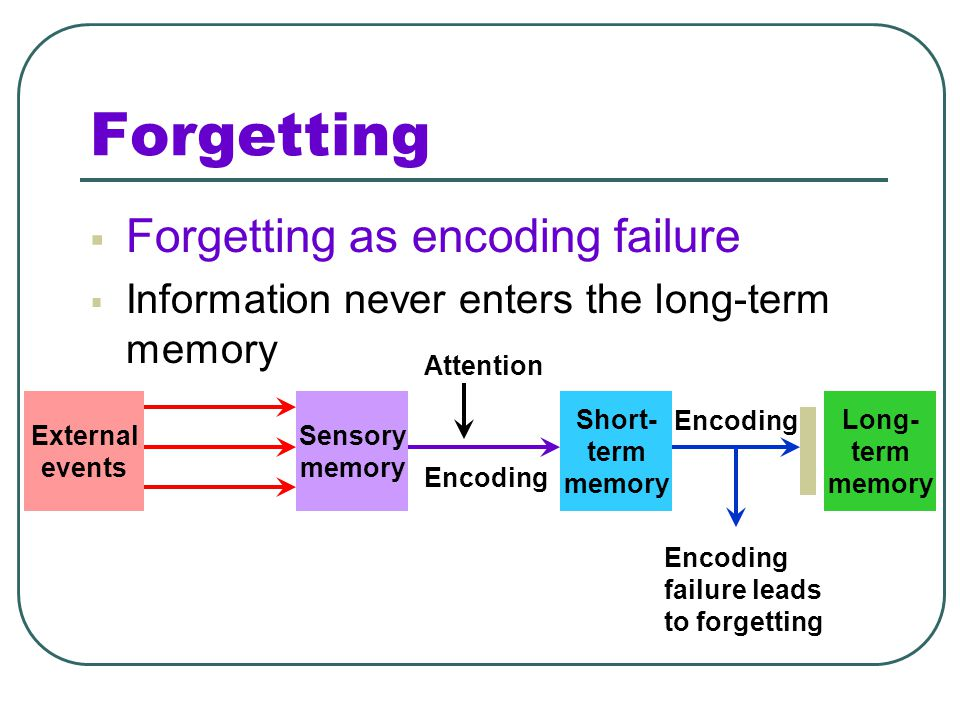 Motivated Forgetting Motivated Forgetting: People unknowingly revise their memories. Repression: A defense mechanism that banishes anxiety-arousing th