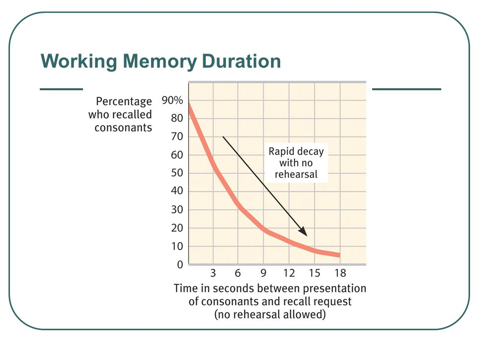 Duration Brown/Peterson and Peterson (1958/1959) measured the duration of working memory by manipulating rehearsal. CH?? The duration of the working m