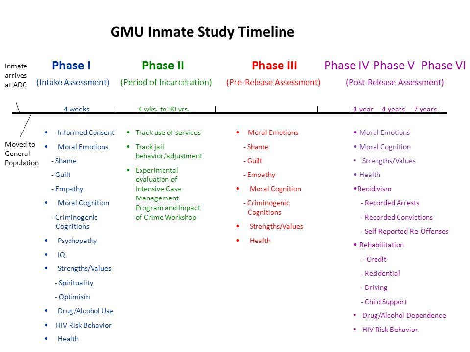 Inmate arrives at ADC Moved to General Population Phase I (Intake Assessment) 4 weeks Informed Consent Moral Emotions - Shame - Guilt - Empathy Moral