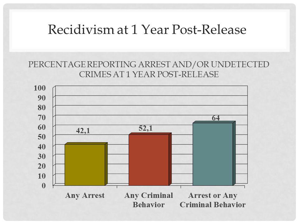 KEY QUESTION Can moral emotions (shame and guilt) help predict criminal recidivism.