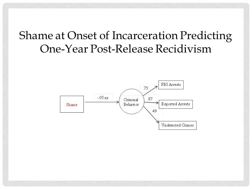 Mediational Model: Shame predicts Recidivism via Externalization of Blame