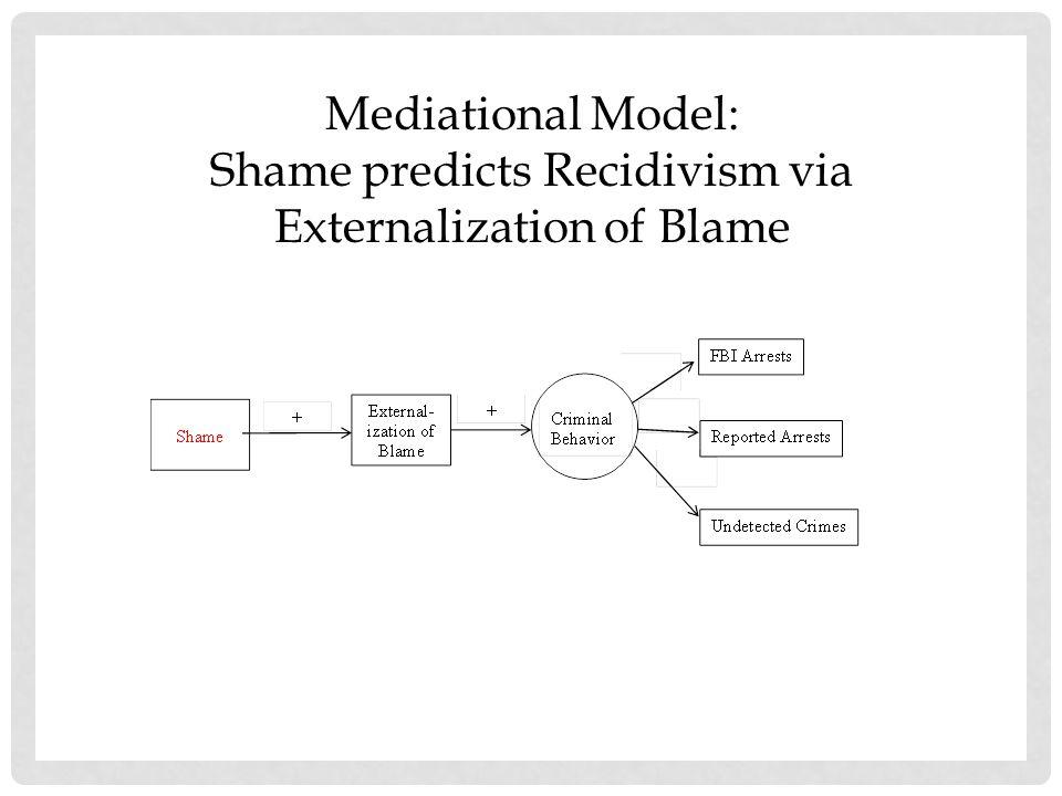 Partial Mediational Model: Shame predicts Recidivism via Externalization of Blame