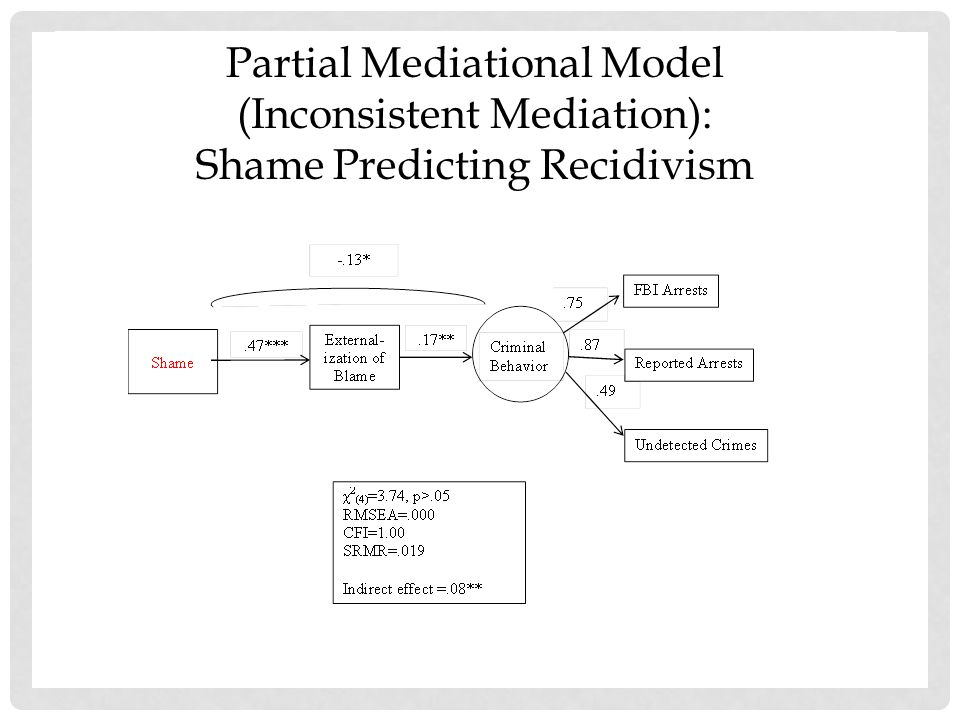 Partial Mediational Model (Inconsistent Mediation): Shame Predicting Recidivism
