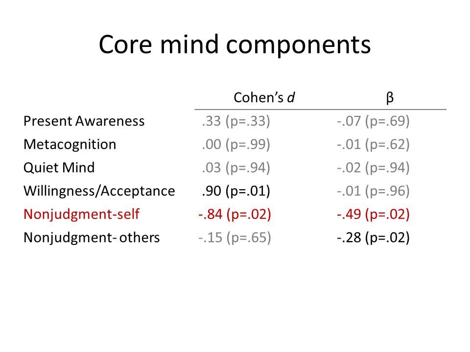 Core mind components Cohen's dβ Present Awareness.33 (p=.33)-.07 (p=.69) Metacognition.00 (p=.99)-.01 (p=.62) Quiet Mind.03 (p=.94)-.02 (p=.94) Willin