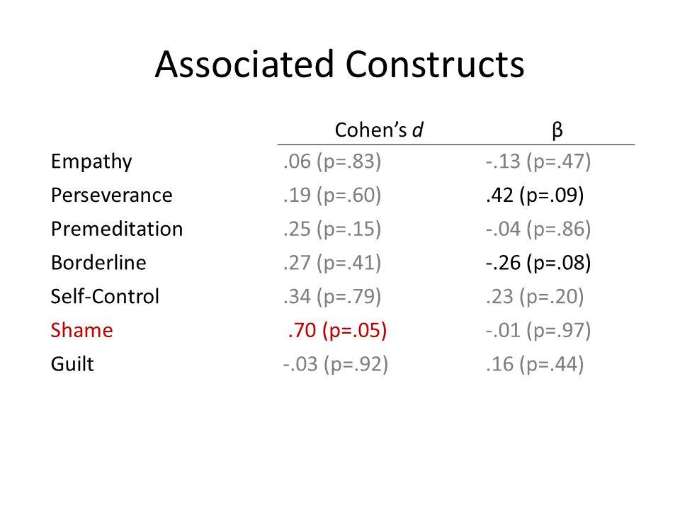 Associated Constructs Cohen's dβ Empathy.06 (p=.83)-.13 (p=.47) Perseverance.19 (p=.60).42 (p=.09) Premeditation.25 (p=.15)-.04 (p=.86) Borderline.27
