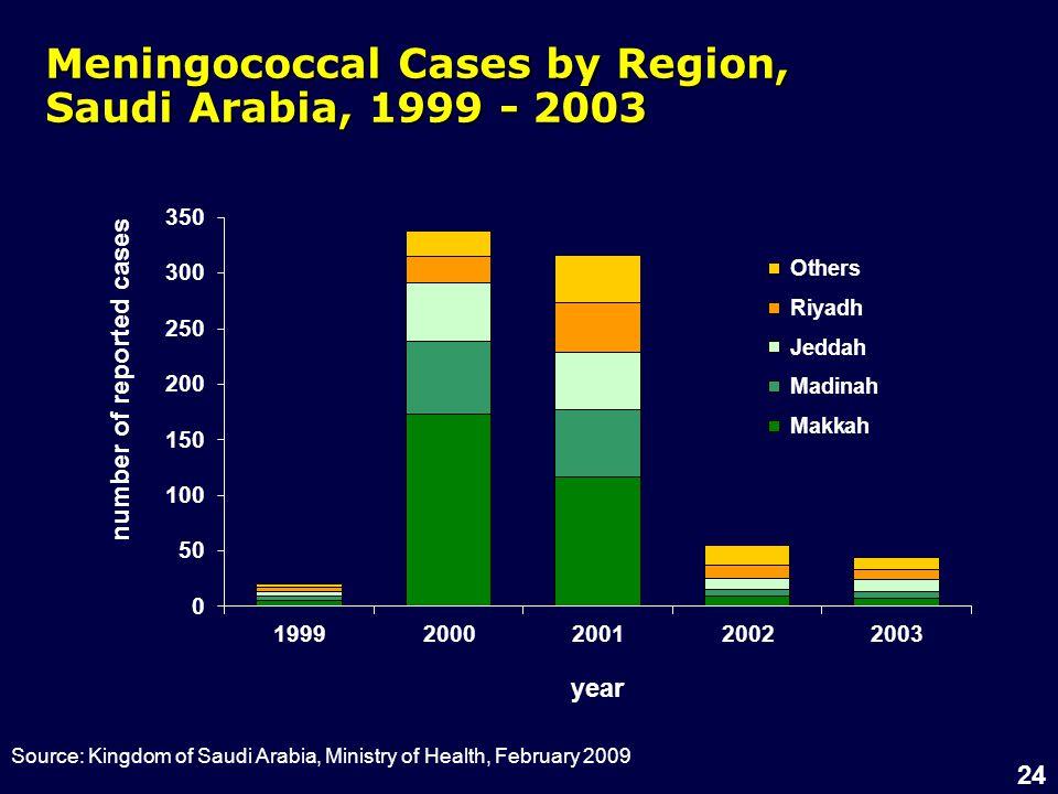 24 Meningococcal Cases by Region, Saudi Arabia, 1999 - 2003 Source: Kingdom of Saudi Arabia, Ministry of Health, February 2009