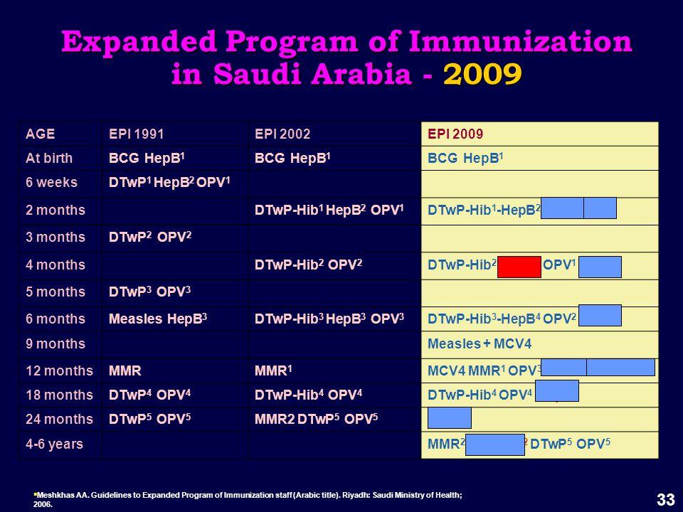 33 Expanded Program of Immunization in Saudi Arabia - 2009  Meshkhas AA.