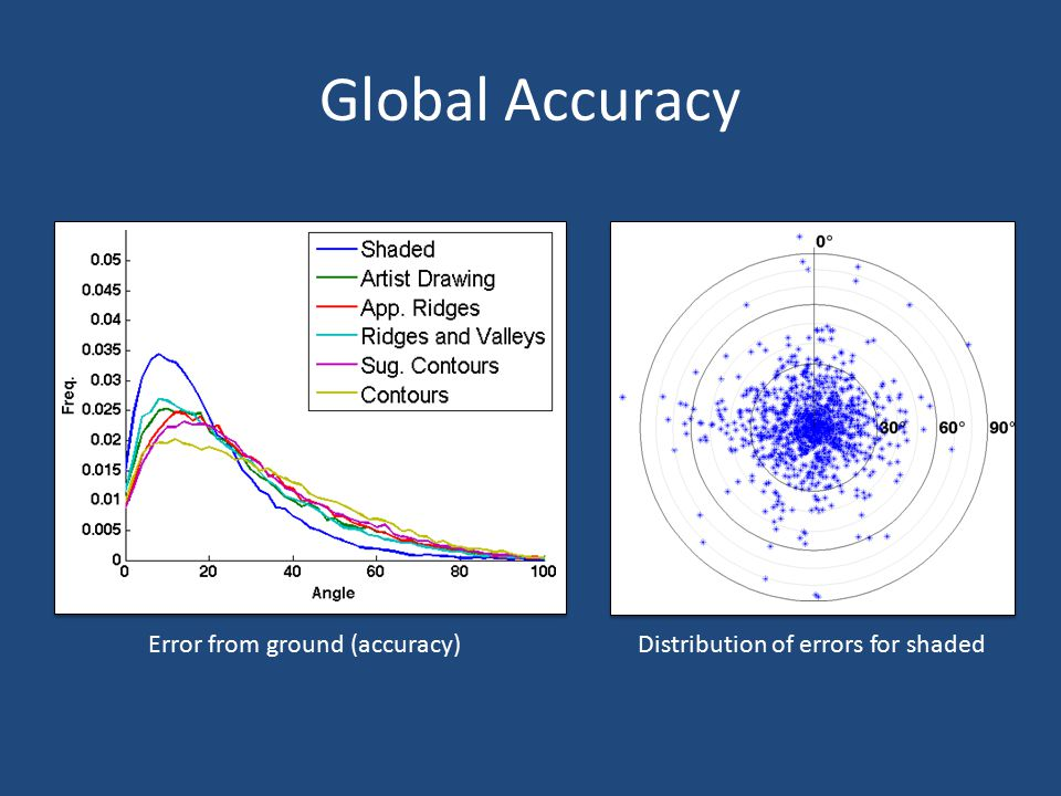 Global Accuracy Error from ground (accuracy)Distribution of errors for shaded