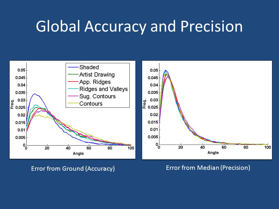 Global Accuracy and Precision Error from Ground (Accuracy) Error from Median (Precision)