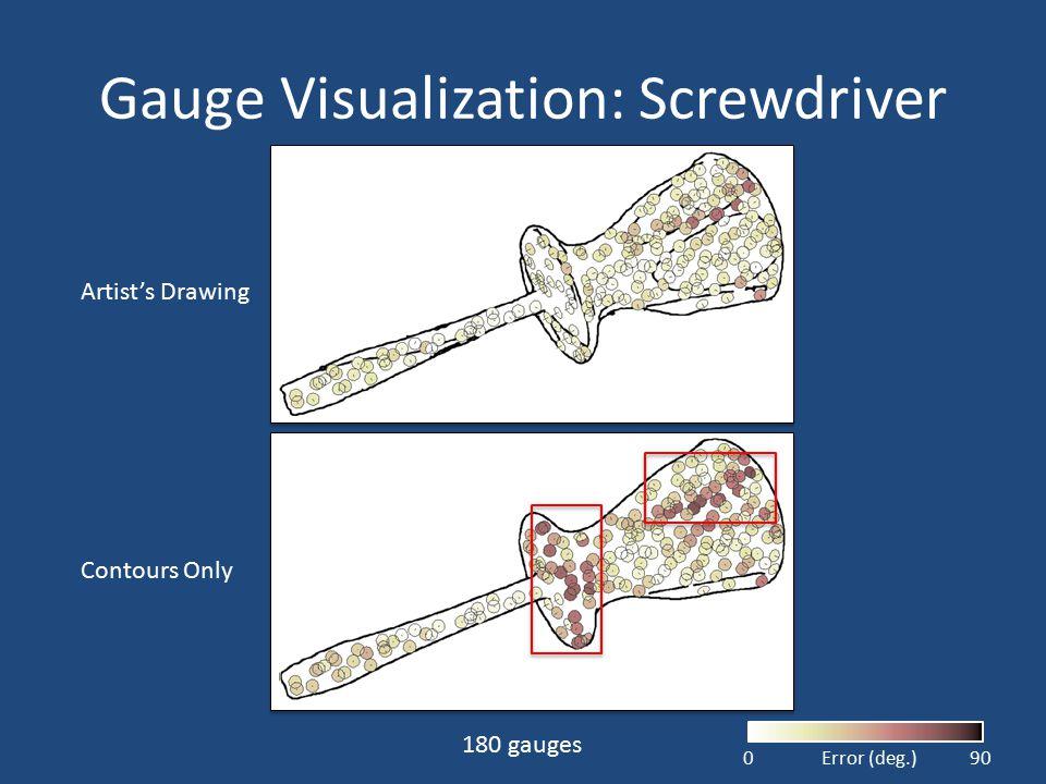 Gauge Visualization: Screwdriver Contours Only Artist's Drawing 090Error (deg.) 180 gauges