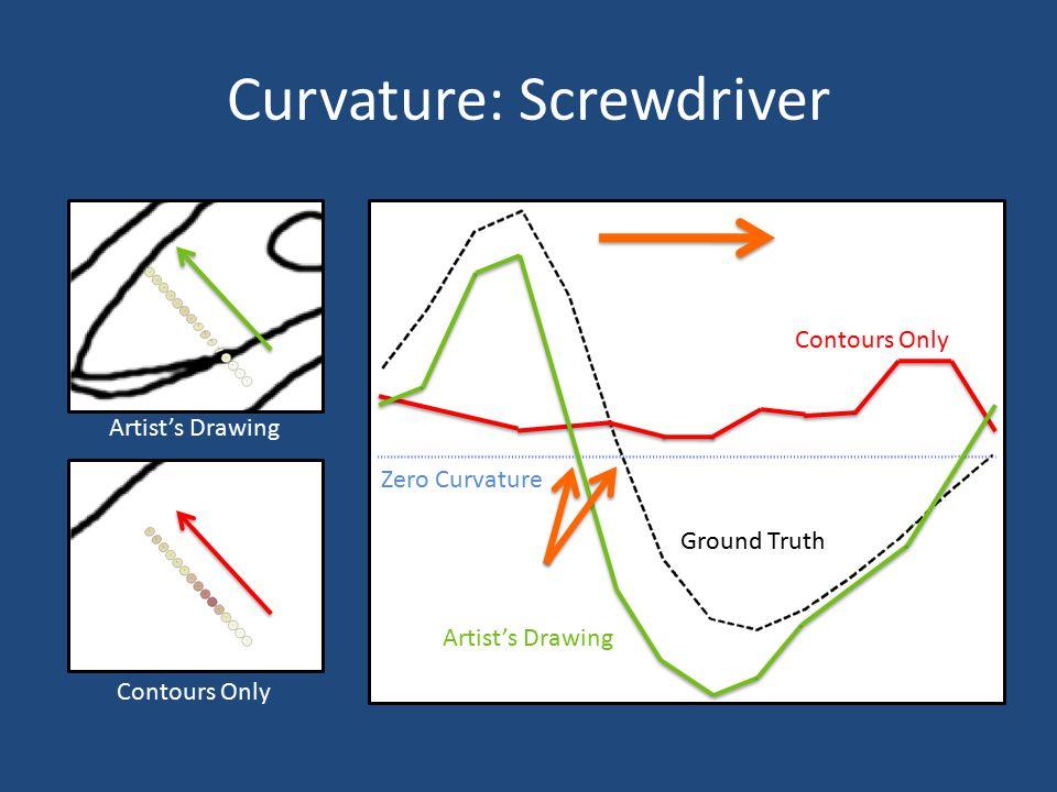 Curvature: Screwdriver Contours Only Artist's Drawing Contours Only Artist's Drawing Ground Truth Zero Curvature