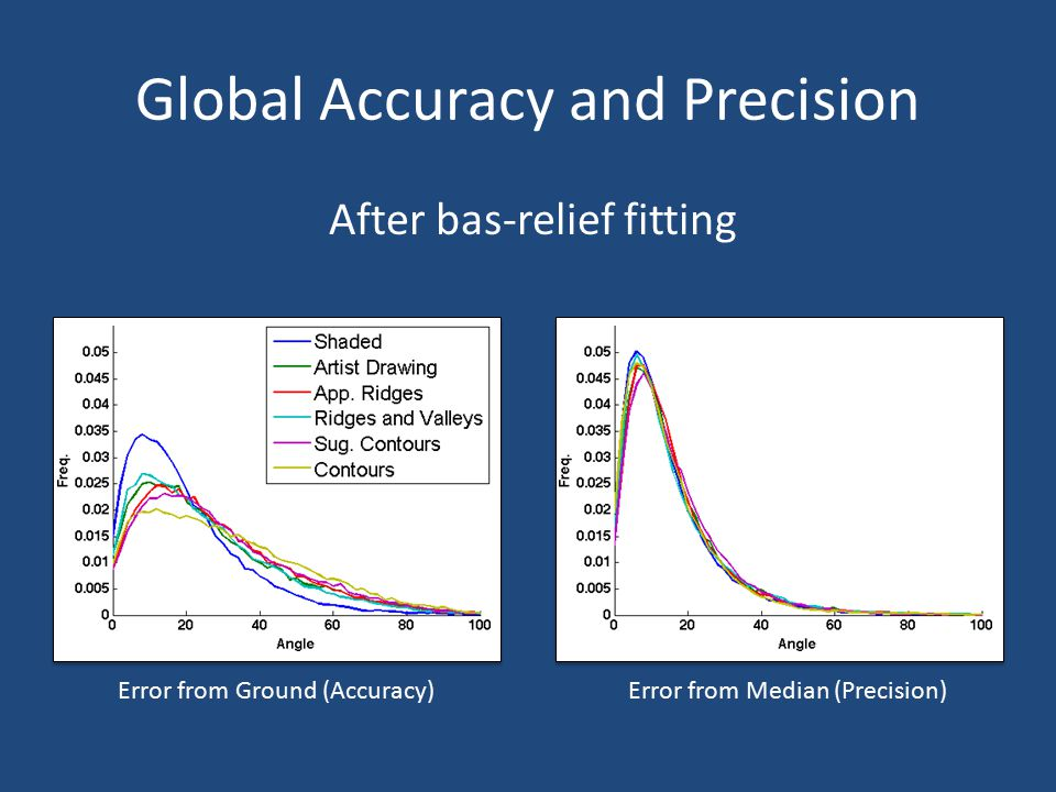 Global Accuracy and Precision After bas-relief fitting Error from Ground (Accuracy) Error from Median (Precision)