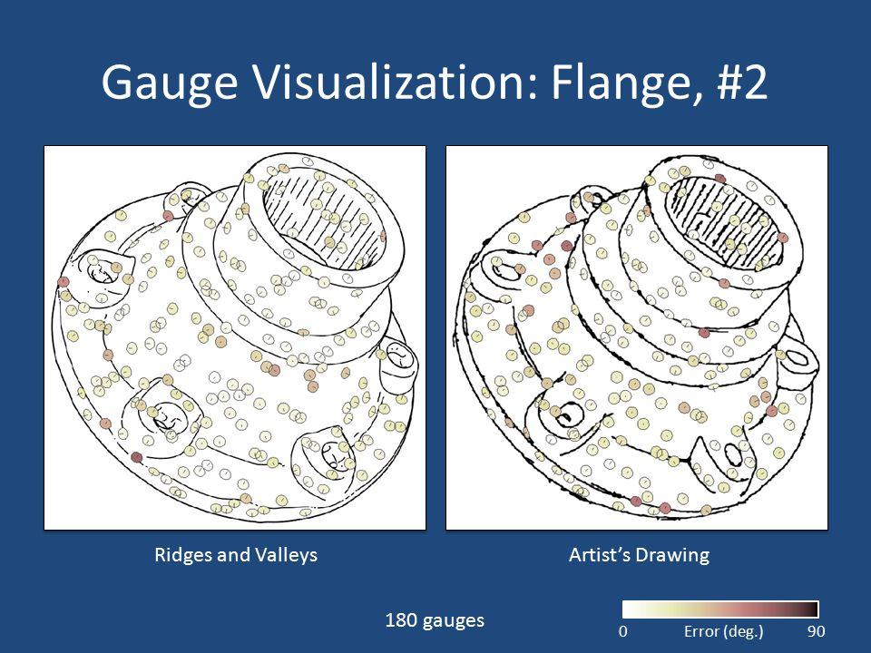 Gauge Visualization: Flange, #2 Artist's Drawing 180 gauges Ridges and Valleys 090Error (deg.)