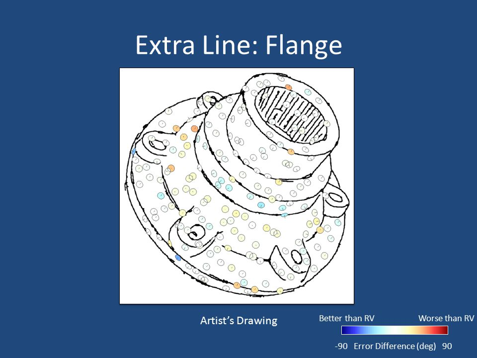 Extra Line: Flange -9090Error Difference (deg) Worse than RV Better than RV Artist's Drawing