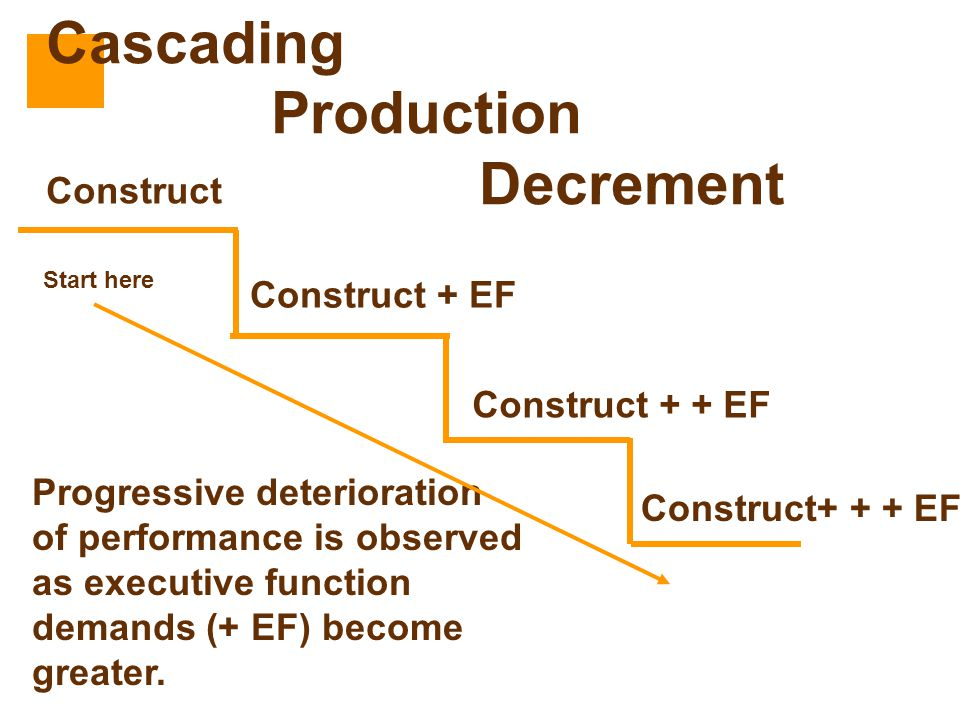 Construct Construct + EF Construct + + EF Construct+ + + EF Progressive deterioration of performance is observed as executive function demands (+ EF)