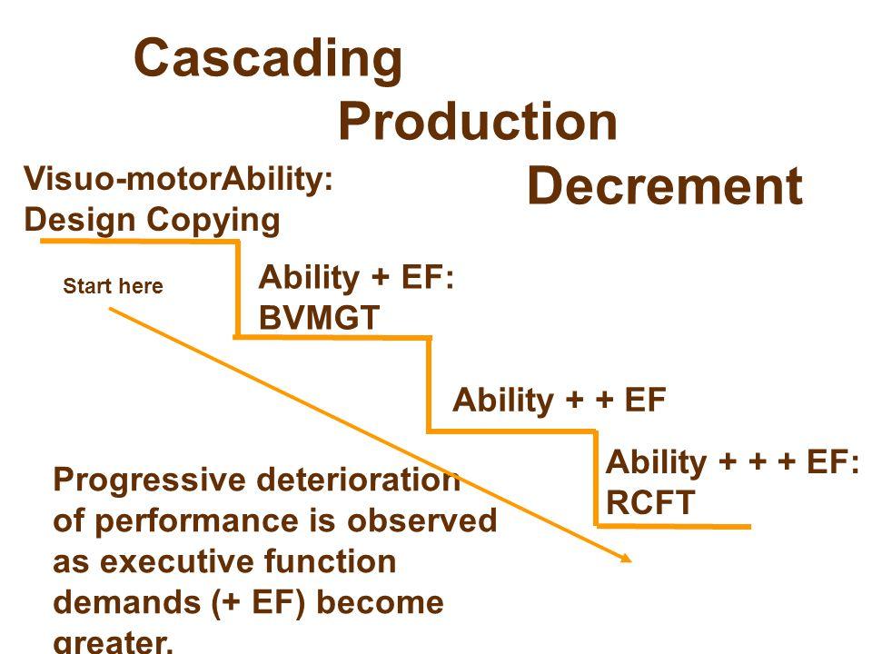 Cascading Production Decrement Visuo-motorAbility: Design Copying Ability + EF: BVMGT Ability + + EF Ability + + + EF: RCFT Progressive deterioration