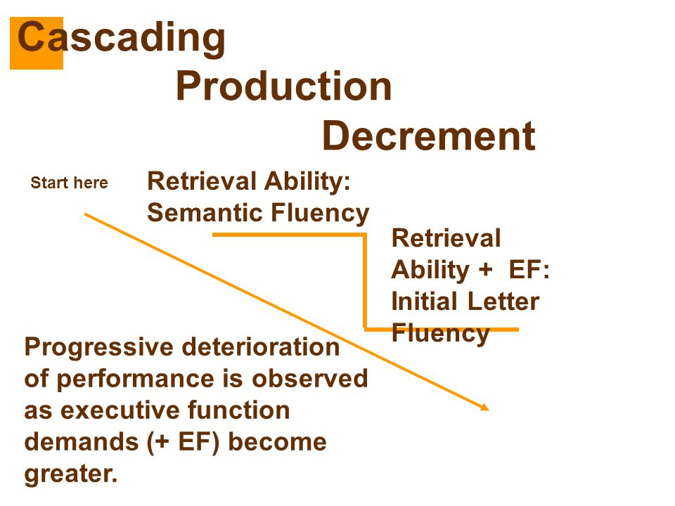 Retrieval Ability: Semantic Fluency Retrieval Ability + EF: Initial Letter Fluency Progressive deterioration of performance is observed as executive f