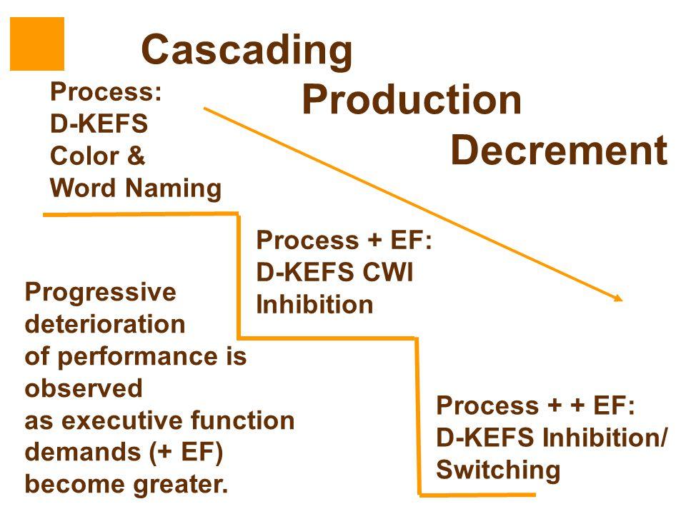 Cascading Production Decrement Process: D-KEFS Color & Word Naming Process + EF: D-KEFS CWI Inhibition Process + + EF: D-KEFS Inhibition/ Switching Pr