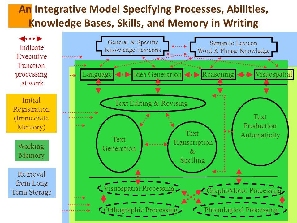Copyright © 2007 George McCloskey, Ph.D. 127 Visuospatial LanguageReasoning Text Generation Text Editing & Revising indicate Executive Function proces