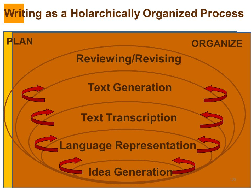 PLAN 128 PLAN ORGANIZE Idea Generation Language RepresentationText Transcription Text Generation Reviewing/Revising Writing as a Holarchically Organiz