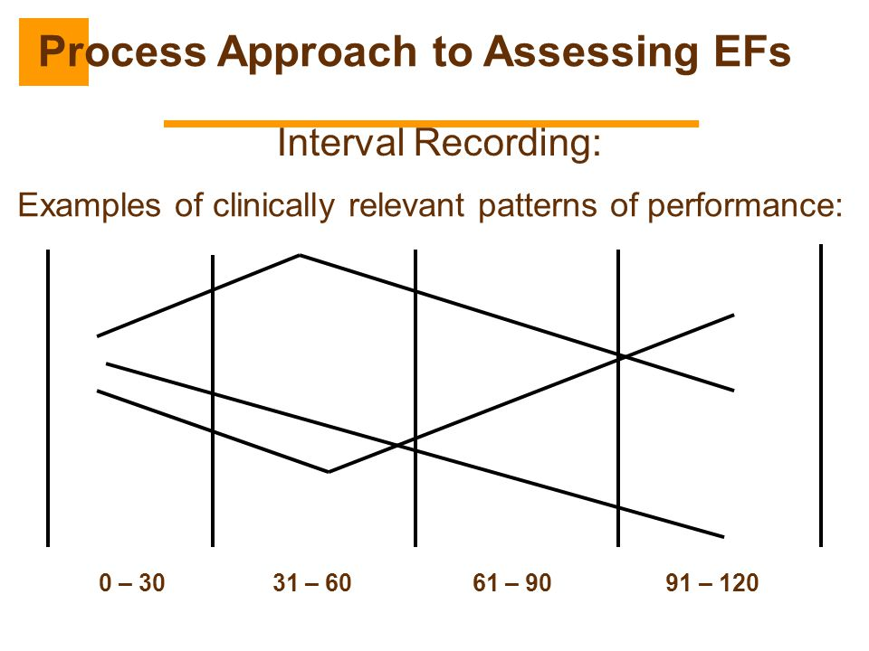 Interval Recording: 0 – 30 31 – 60 61 – 90 91 – 120 Examples of clinically relevant patterns of performance: Process Approach to Assessing EFs
