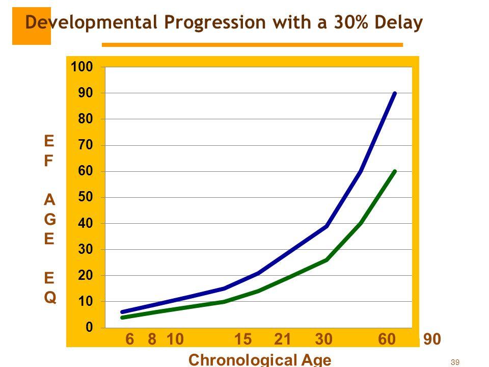 39 EFAGEEQEFAGEEQ Chronological Age 6 8 10 15 21 30 60 90 Developmental Progression with a 30% Delay