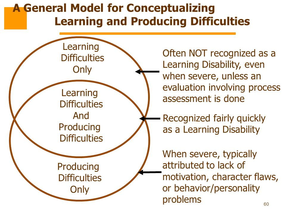 60 Learning Difficulties Only Learning Difficulties And Producing Difficulties Producing Difficulties Only Often NOT recognized as a Learning Disabili