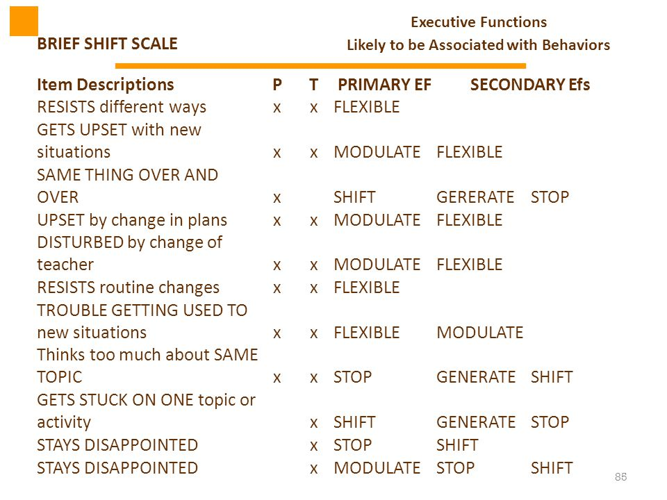85 Executive Functions BRIEF SHIFT SCALE Likely to be Associated with Behaviors Item DescriptionsPTPRIMARY EFSECONDARY Efs RESISTS different waysxxFLE