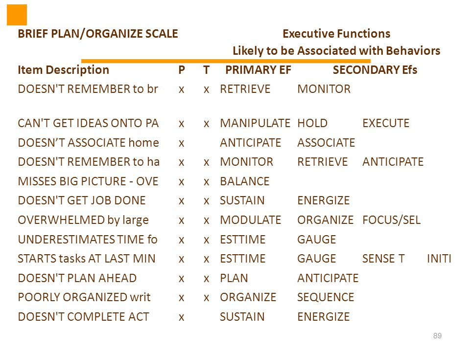 89 BRIEF PLAN/ORGANIZE SCALEExecutive Functions Likely to be Associated with Behaviors Item DescriptionPTPRIMARY EFSECONDARY Efs DOESN'T REMEMBER to b