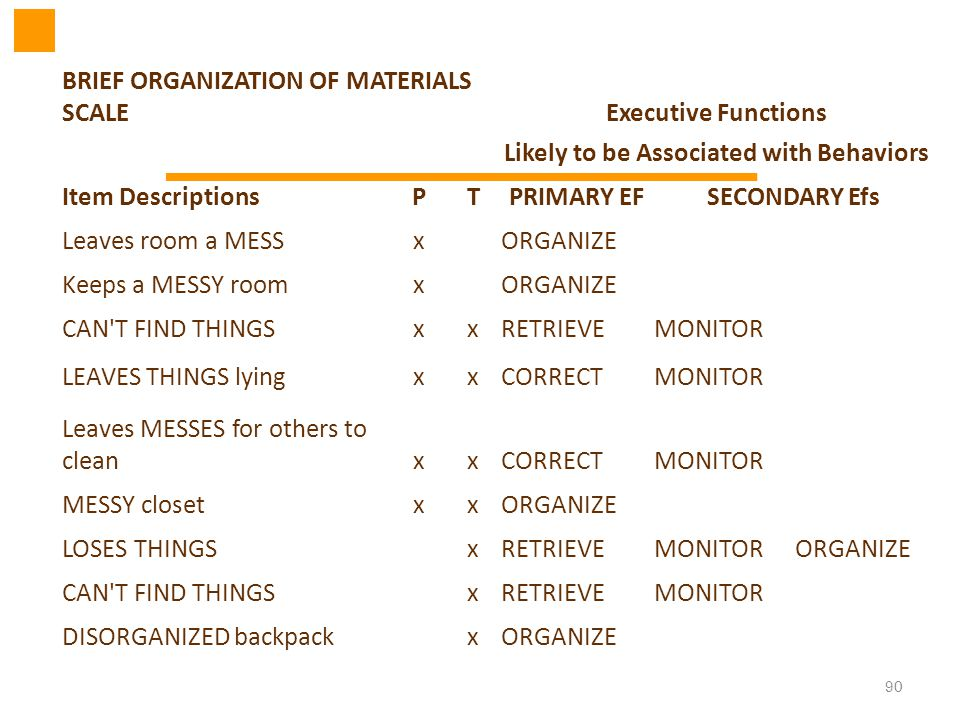 90 BRIEF ORGANIZATION OF MATERIALS SCALEExecutive Functions Likely to be Associated with Behaviors Item DescriptionsPTPRIMARY EFSECONDARY Efs Leaves r