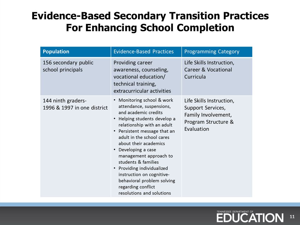 Evidence-Based Secondary Transition Practices For Enhancing School Completion 11