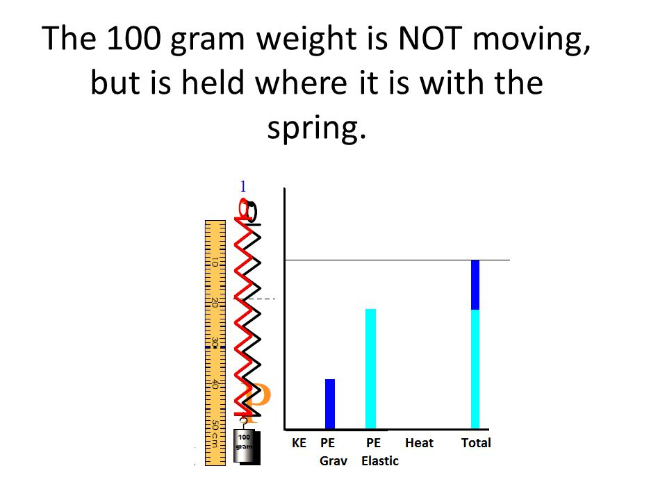 The 100 gram weight is NOT moving, but is held where it is with the spring.