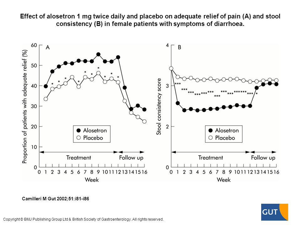Effect of alosetron 1 mg twice daily and placebo on adequate relief of pain (A) and stool consistency (B) in female patients with symptoms of diarrhoea.